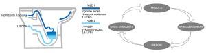 il-bagno-e-lecologia-ceramica-dolomite-e-il-sistema-water-saving-dei-sanitari-ceramica-dolomite-01
